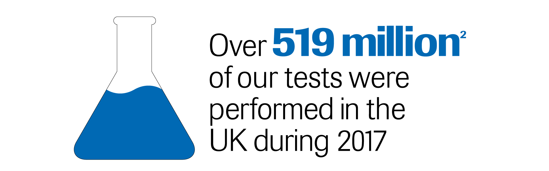 Over 519 Million of our tests were performed in the UK during 2017