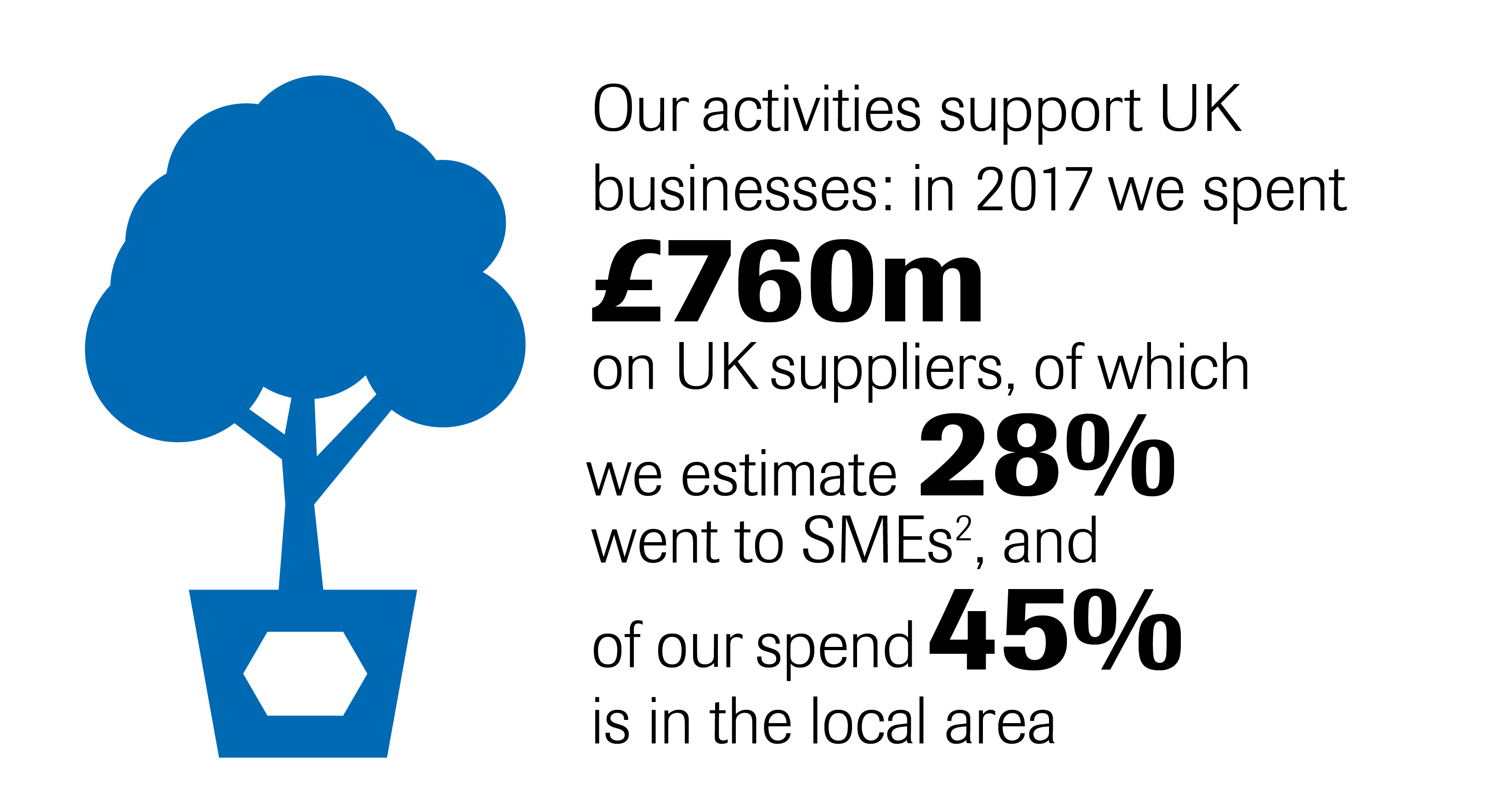 Our activities support UK businesses: in 2017 we spent 760m on UK suppliers, of which we estimate 28% went to SME's, and of our spend 45% is in the local area.